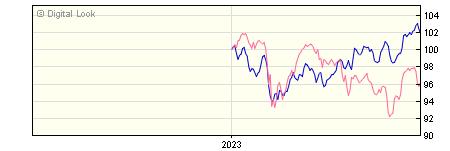 6 Month Quilter Investors Cirilium Adventurous Passive Pfolio R GBP NAV