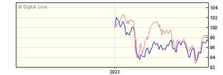 6 Month Quilter Investors Cirilium Adventurous Portfolio A GBP NAV