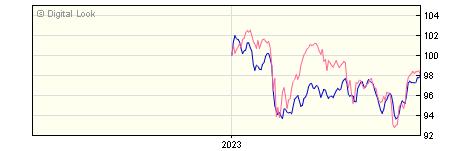6 Month Quilter Investors Cirilium Adventurous Portfolio R GBP NAV