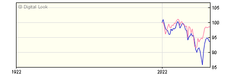 6 Month AXA Rosenberg Global Emerging Markets Eqty Alpha S USD Acc NAV
