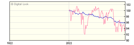 6 Month AXA Sterling Credit Short Duration Bond ZI Dis NAV