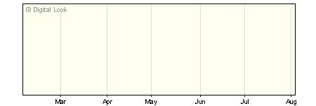6 Month LGIM World Equity Index I GBP Acc NAV