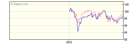 6 Month GAM UK Equity Income Semi Annual Z GBP Acc NAV