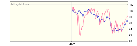 6 Month St. James's Conservative Growth Y GBP Acc