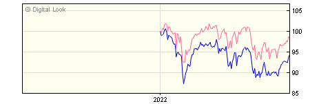 6 Month Brewin UK Equity Institutional Acc NAV