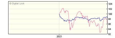 6 Month Barclays Multi Asset Defensive R GBP Acc NAV