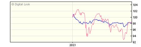 6 Month Barclays Multi Asset Defensive R GBP Dis NAV