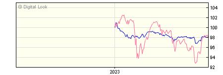 6 Month Barclays Multi Asset Defensive B GBP Dis NAV
