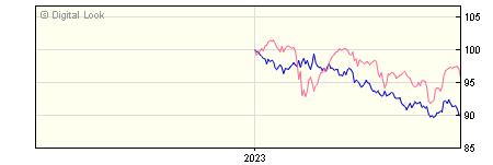 6 Month M&G Global Macro Bond J GBP Dis NAV