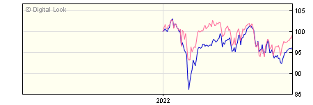6 Month GAM UK Equity Income Institutional GBP Acc