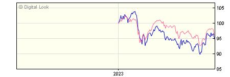 6 Month RWC UK Equity Income R GBP Dis NAV