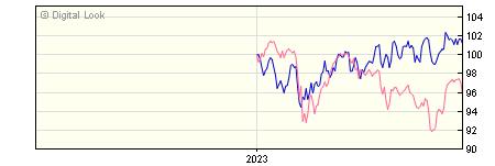 6 Month BNY Mellon Long Term Global Equity U GBP Acc NAV