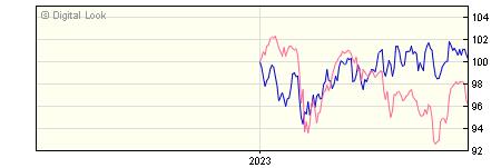 6 Month BNY Mellon Long Term Global Equity U GBP Dis NAV