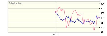 6 Month M&G Optimal Income J GBP Dis NAV
