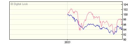6 Month Premier Diversified Cautious Growth C GBP Dis NAV
