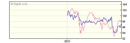 6 Month M&G Emerging Markets Bond PP GBP Dis NAV
