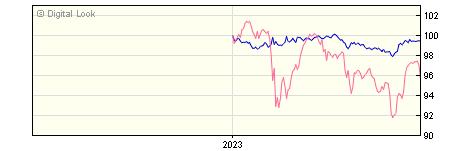 6 Month M&G UK Inflation Linked Corporate Bond PP GBP Dis NAV