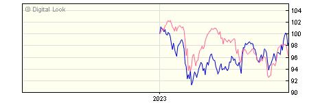 6 Month M&G Global Emerging Markets PP GBP Dis NAV