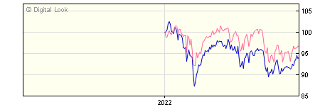 6 Month Investec UK Sustainable Equity I GBP Dis NAV