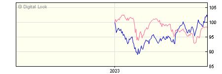 6 Month M&G Global Emerging Markets PP H Dis Hedged NAV