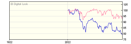 6 Month M&G Global Emerging Markets I H Dis Hedged NAV
