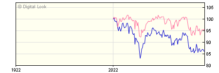 6 Month M&G European Index Tracker I Acc NAV