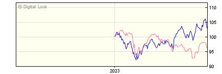 6 Month M&G Global Emerging Markets I H Acc Hedged NAV