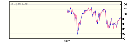 6 Month BlackRock Charities UK Equity Index A GBP Acc