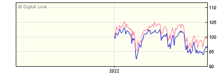 6 Month BlackRock Charities UK Equity Index A GBP Dis