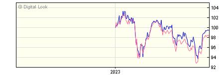 6 Month BlackRock iShares 100 UK Equity Index L GBP Inc