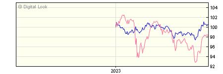 6 Month BNY Mellon Insight Inflation Linked Corp Bond Instl Acc NAV