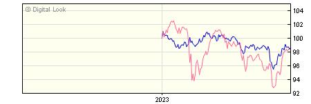 6 Month BNY Mellon Insight Inflation Lkd Corp Bd W Net Instl Inc NAV