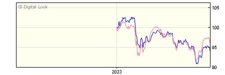 6 Month BNY Mellon Insight Equity Income Inc NAV