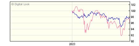 6 Month BNY Mellon Insight Inflation Linked Corporate Bond Inc NAV