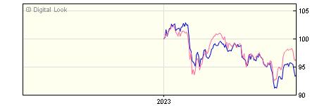 6 Month BNY Mellon Insight Equity Income Shares B Inc NAV