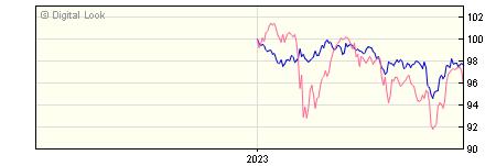 6 Month BNY Mellon Insight Inflation Lkd Corporate Bd Instl Inc NAV