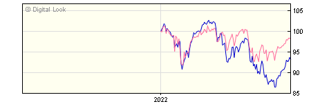 6 Month Aberdeen ASI UK Income Unconstrained Equity Retail GBP Dis NAV