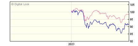 6 Month J O Hambro UK Equity Income GBP Dis NAV
