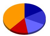 Holding Chart